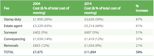 Costs of Moving